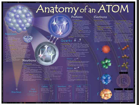 Anatomy of an atom the two purposes of the poster are a to reinforce the knowledge and perspectives offered in a standard chemistry course and b to open the door to the ccuart Images